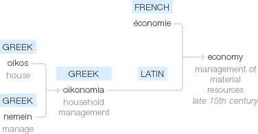 economy etymology